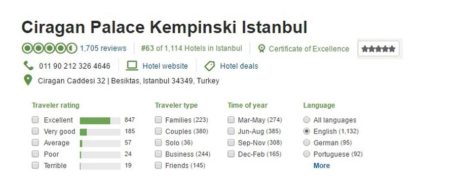 هتل چراغان پالاس کمپینسکی، استانبول